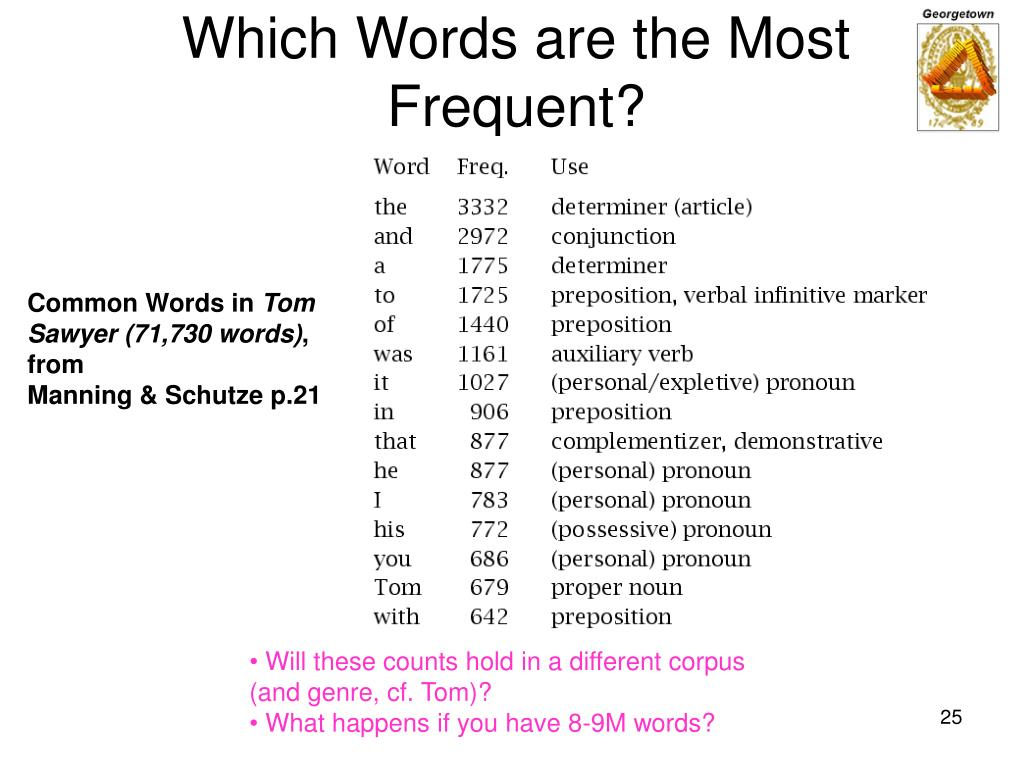 Which Words are the Most Frequent?