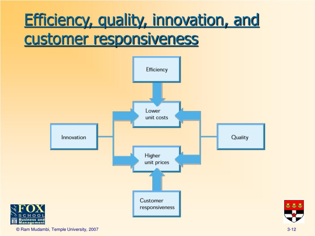 efficiency quality innovation and customer responsiveness to customers We came up with unique and innovative customer service ideas you can  for  efficiency, it necessary would not result in happier customers.