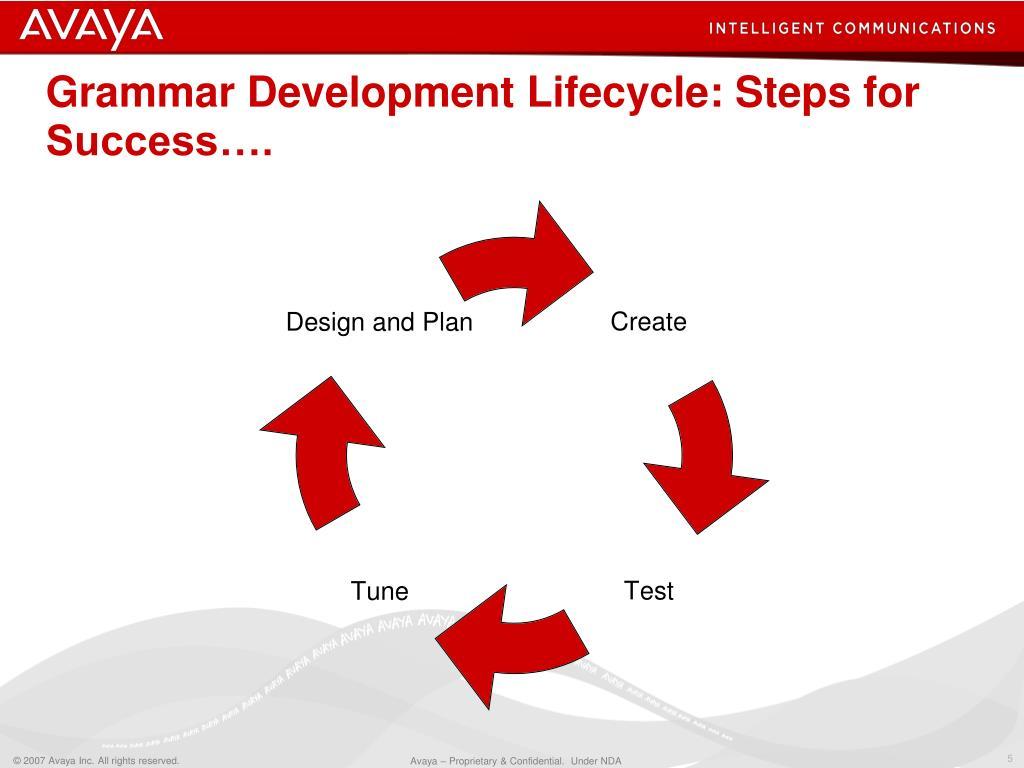 Grammar Development Lifecycle: Steps for Success….
