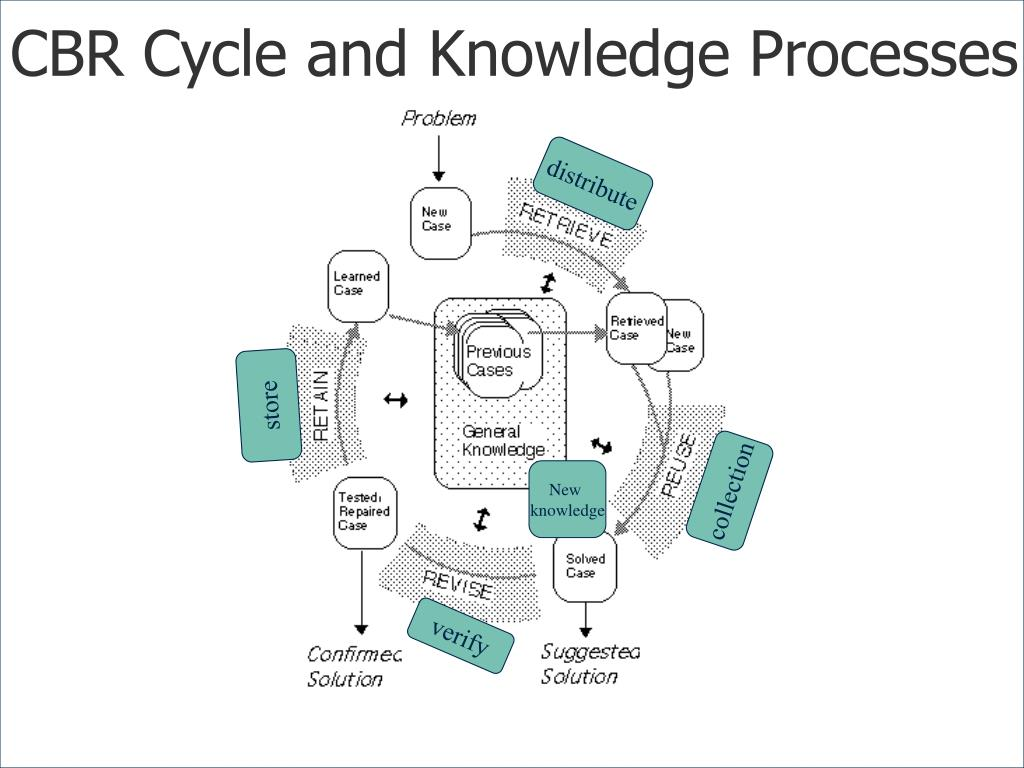 CBR Cycle and Knowledge Processes