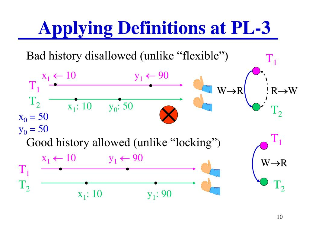 Applying Definitions at PL-3