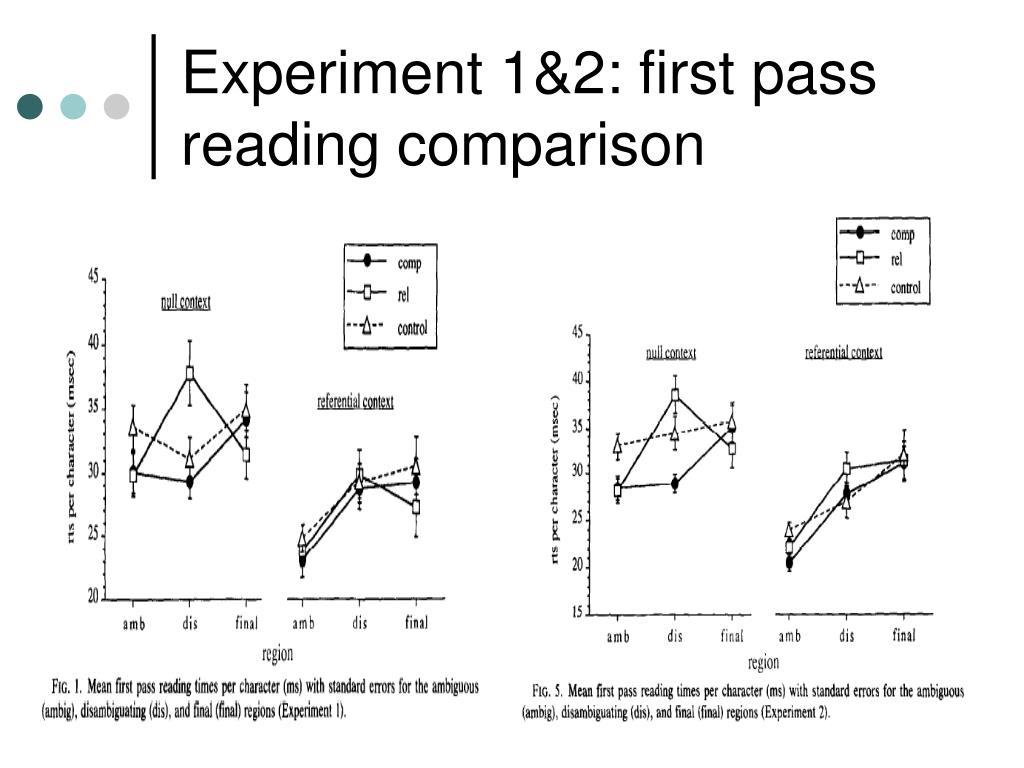 Experiment 1&2: first pass reading comparison