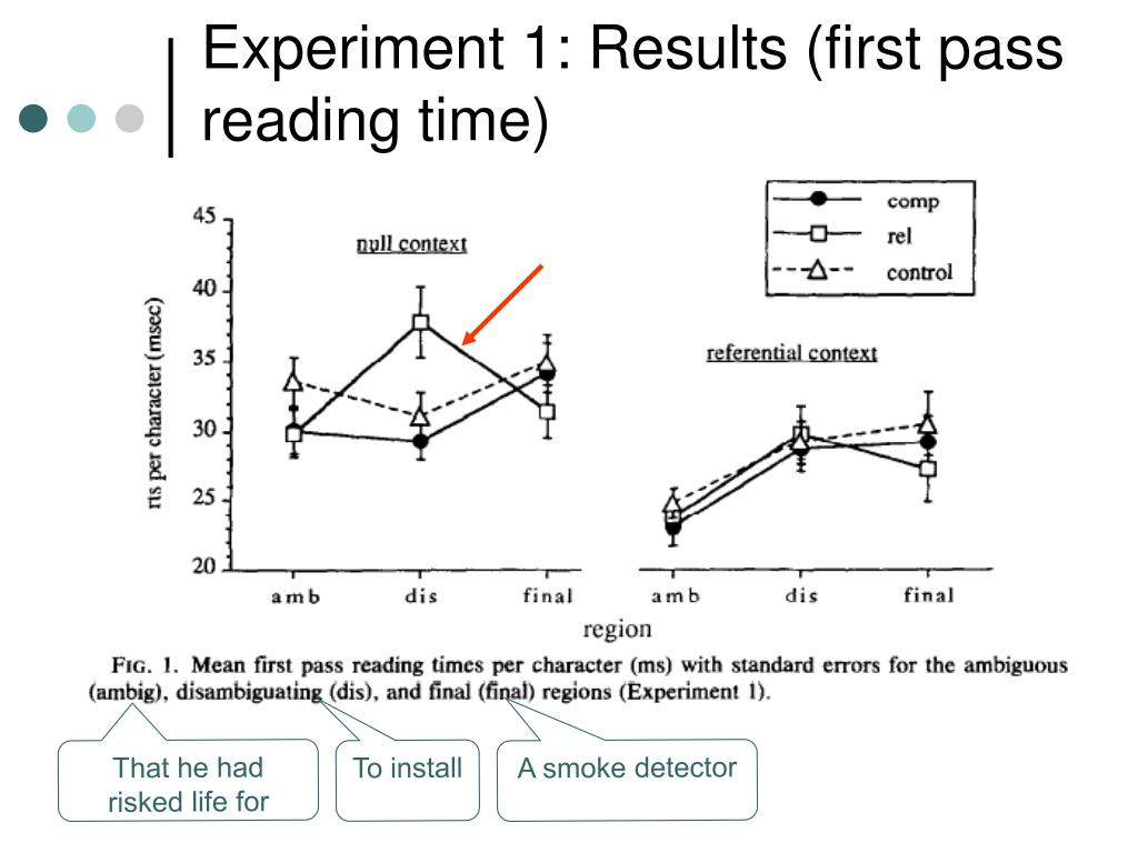 Experiment 1: Results (first pass reading time)