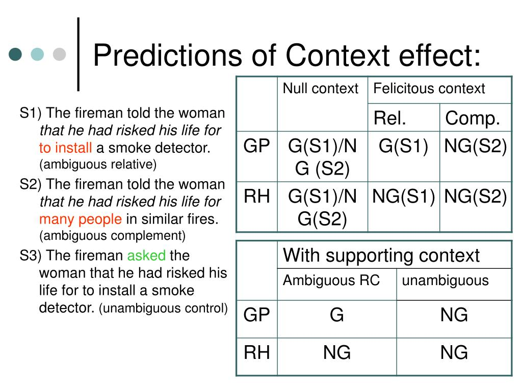 Predictions of Context effect: