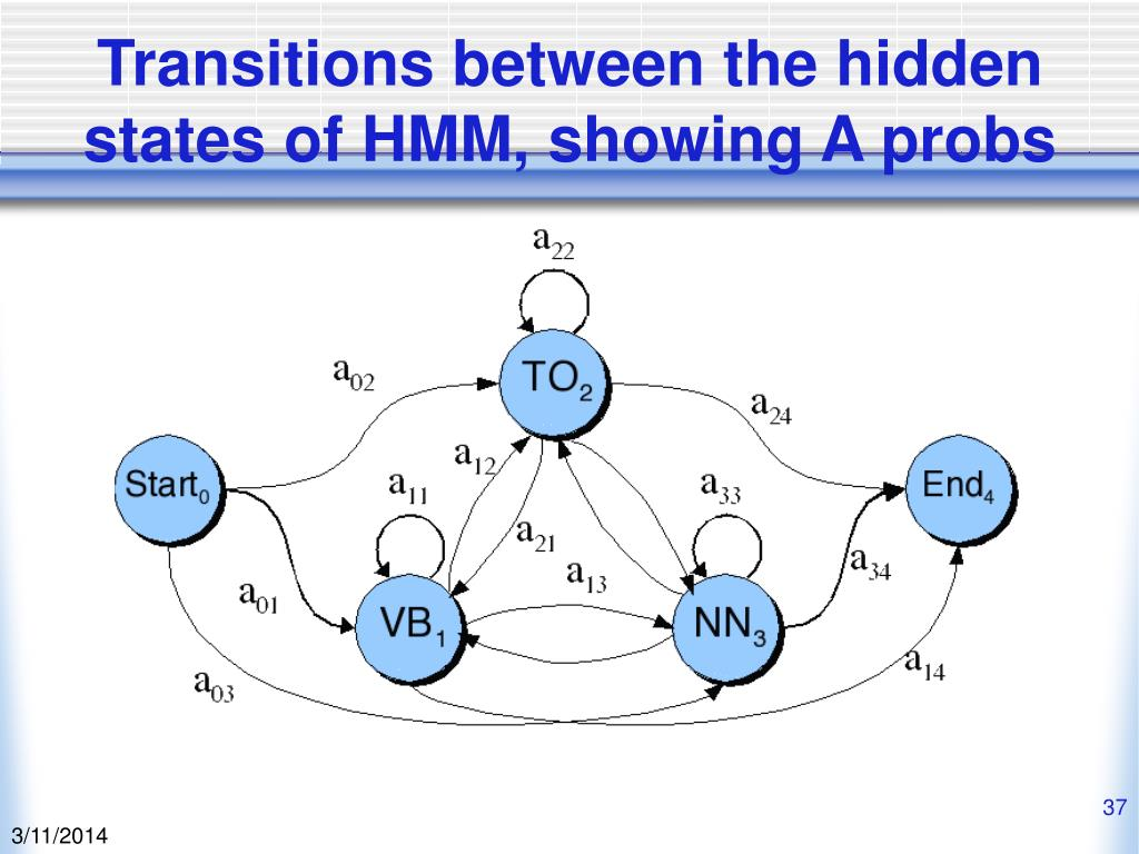 Transitions between the hidden states of HMM, showing A probs