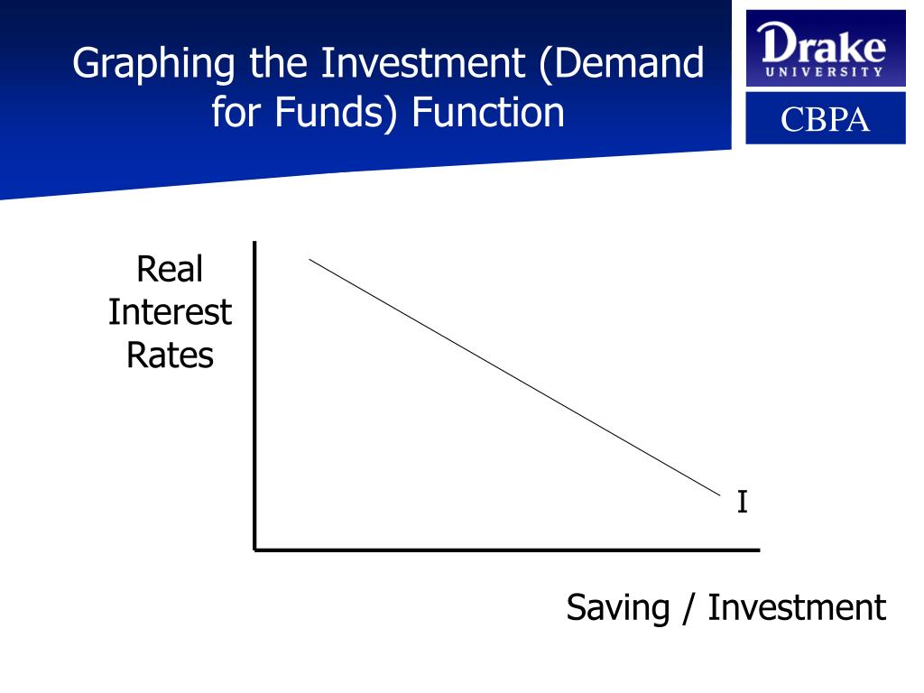 Graphing the Investment (Demand for Funds) Function