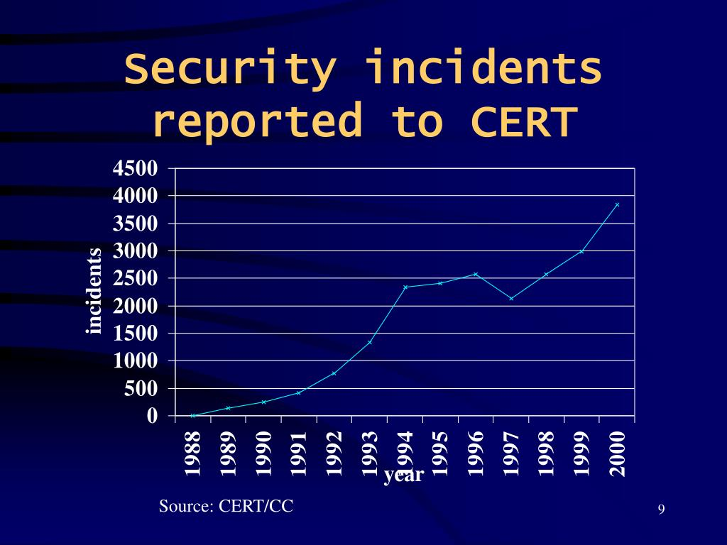 Security incidents reported to CERT