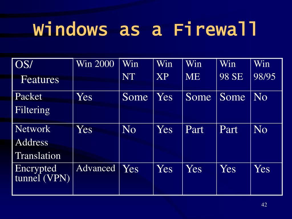 Windows as a Firewall