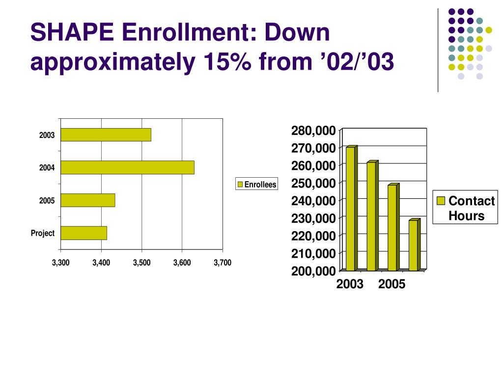 SHAPE Enrollment: Down approximately 15% from '02/'03