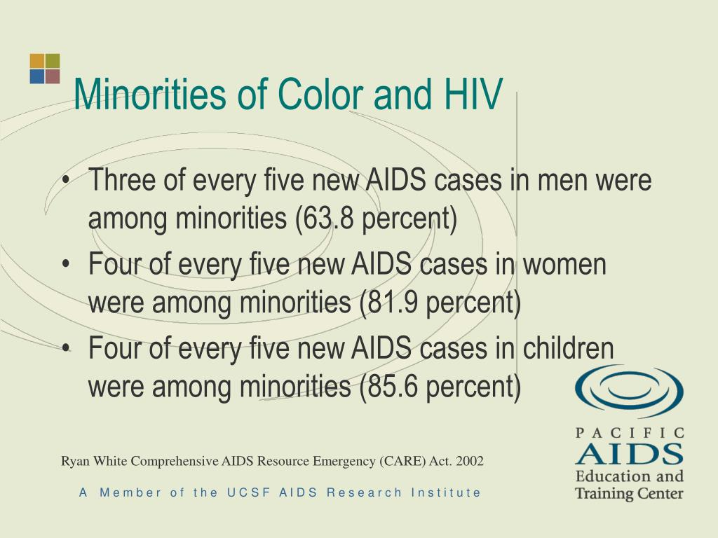Minorities of Color and HIV