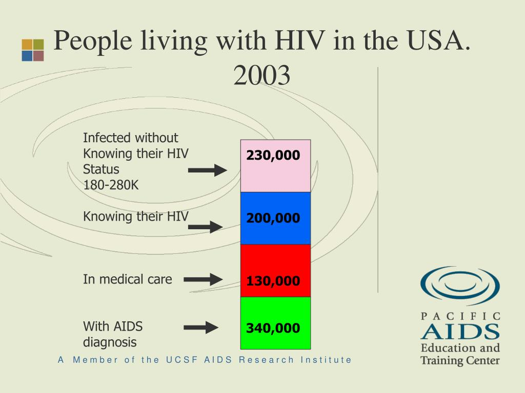 People living with HIV in the USA. 2003