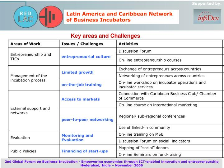 Key areas and Challenges