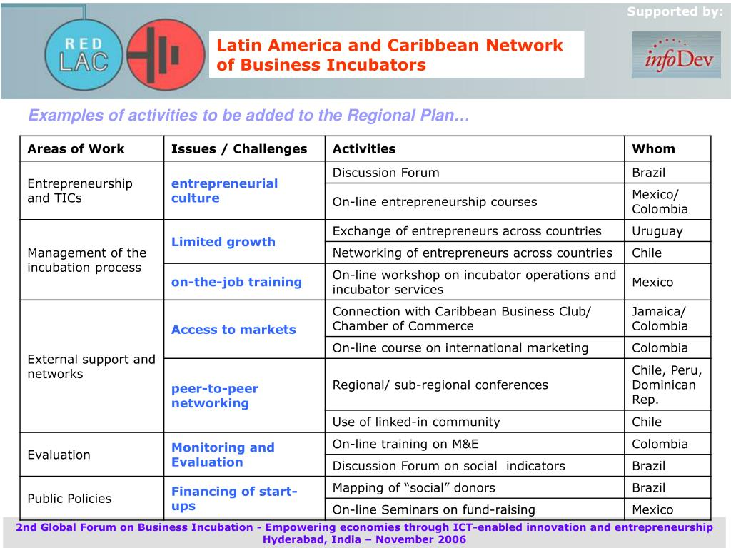 Examples of activities to be added to the Regional Plan…