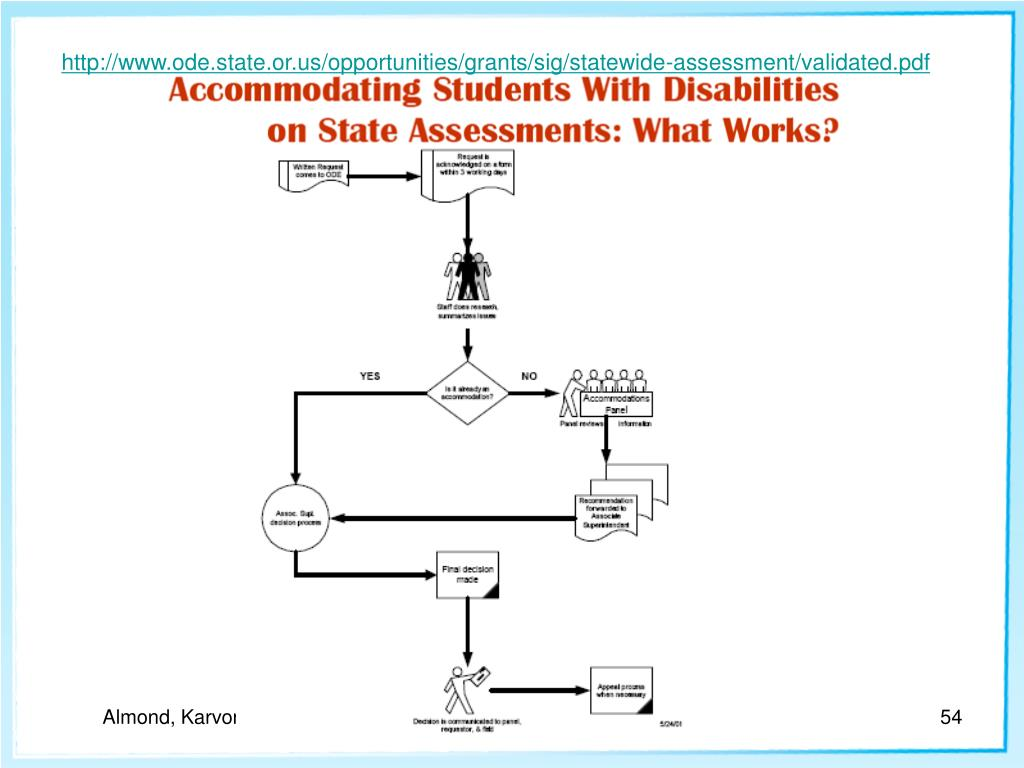 http://www.ode.state.or.us/opportunities/grants/sig/statewide-assessment/validated.pdf