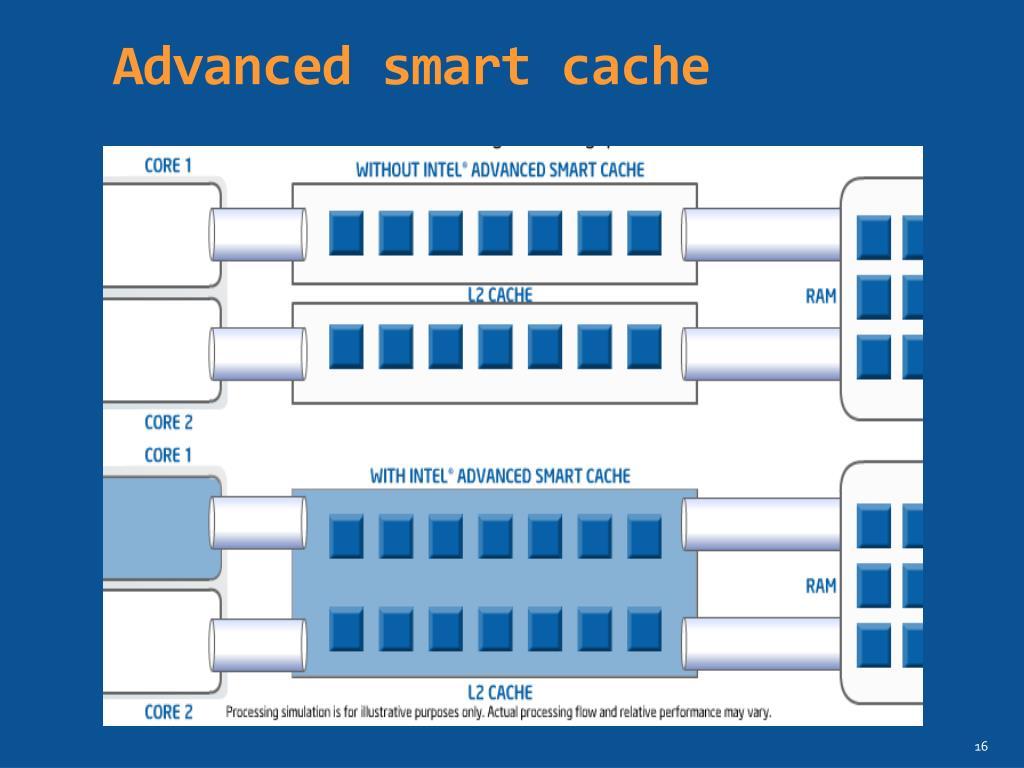 Advanced smart cache