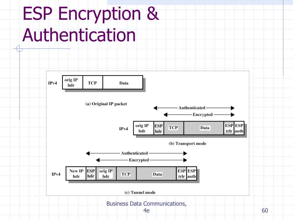 ESP Encryption & Authentication