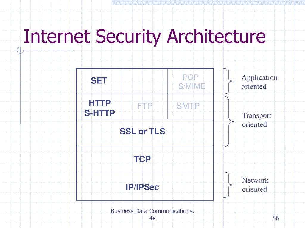 Internet Security Architecture