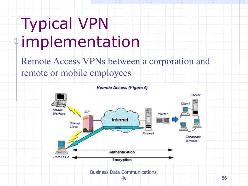Typical VPN implementation