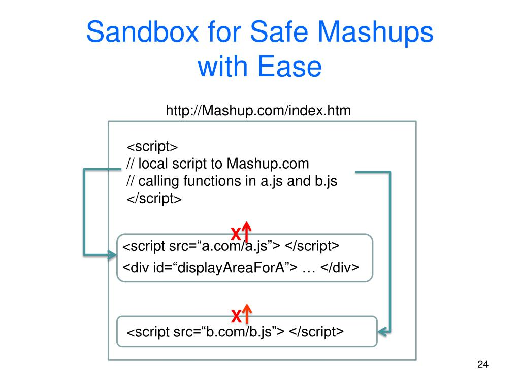 Sandbox for Safe