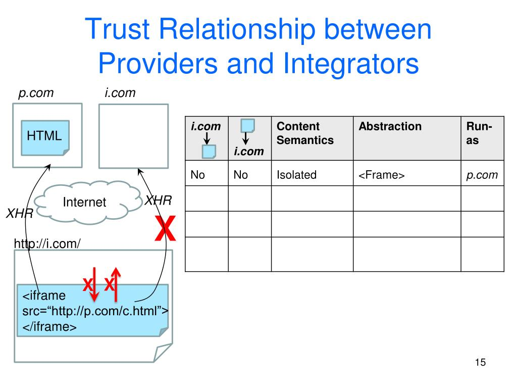 Trust Relationship between Providers and Integrators