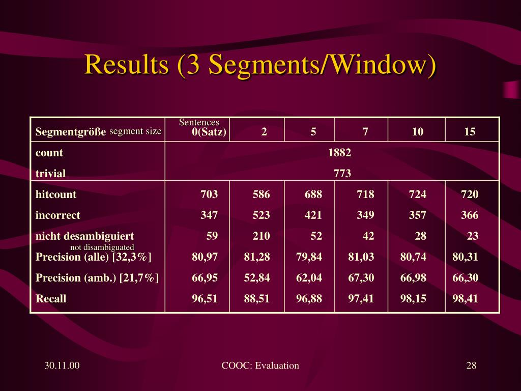 Results (3 Segments/Window)