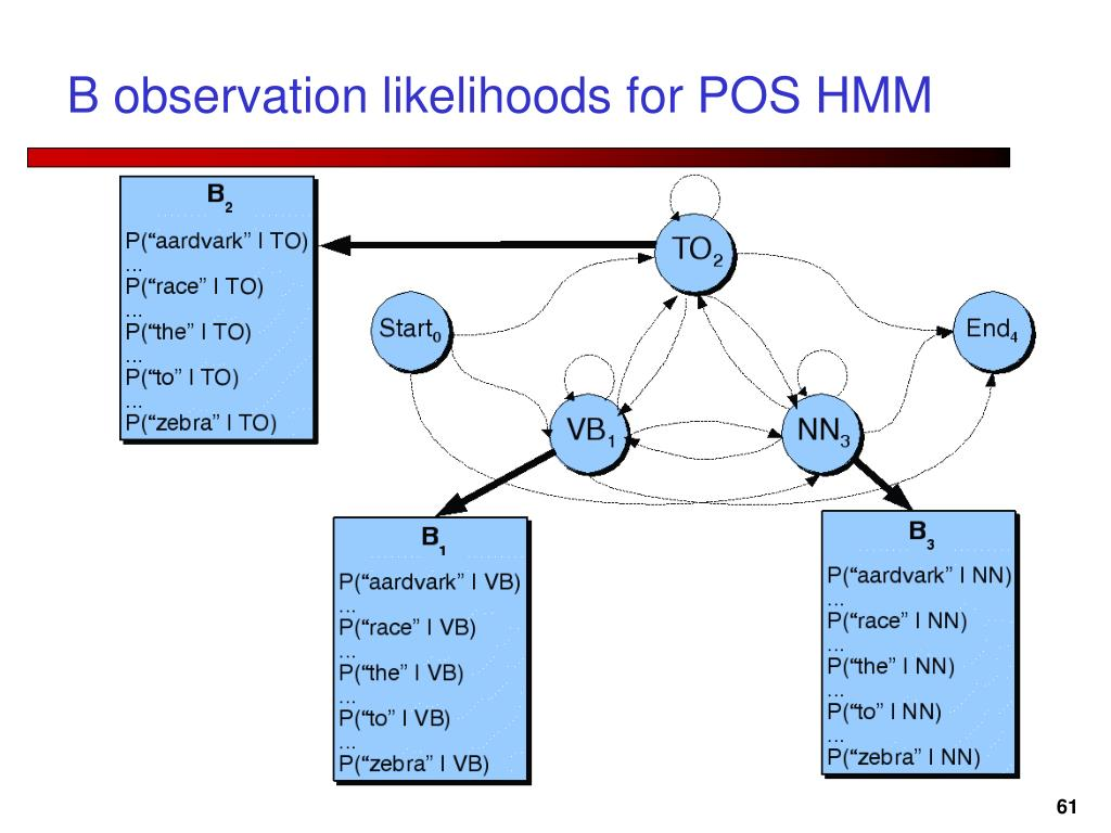 B observation likelihoods for POS HMM