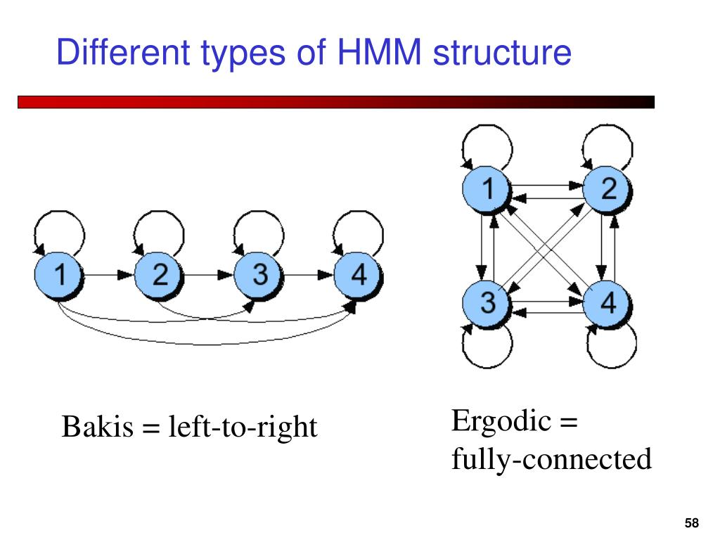 Different types of HMM structure