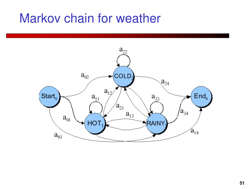 Markov chain for weather