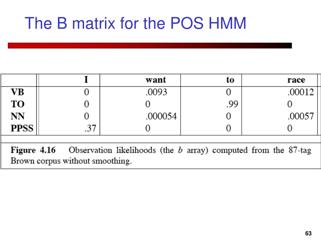 The B matrix for the POS HMM