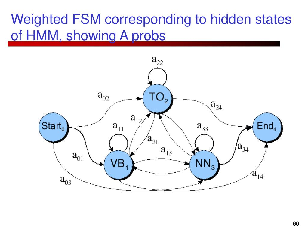 Weighted FSM corresponding to hidden states of HMM, showing A probs