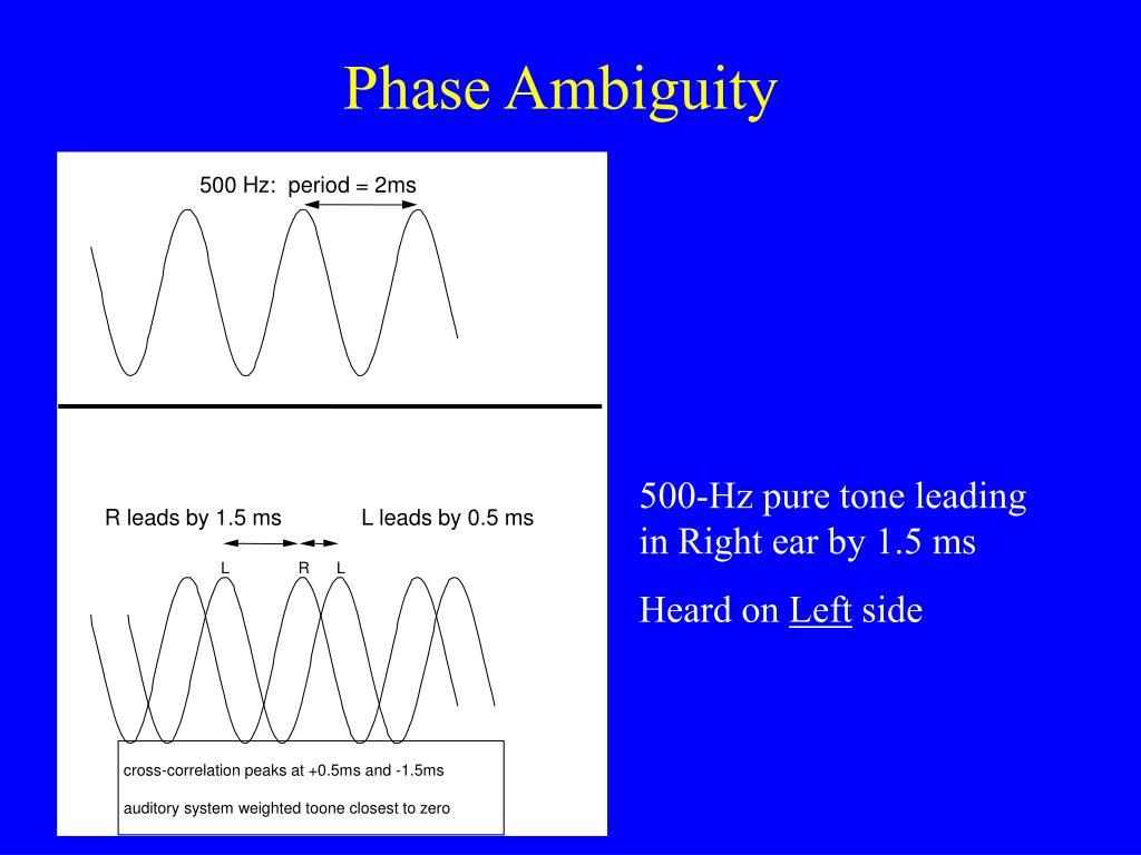 Phase Ambiguity