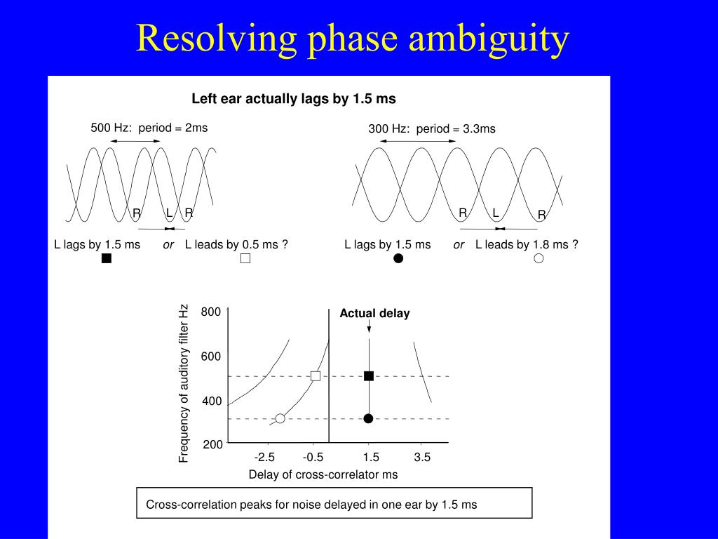 Cross-correlation peaks for noise delayed in one ear by 1.5 ms