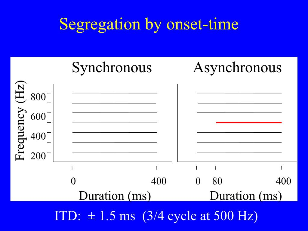 Segregation by onset-time