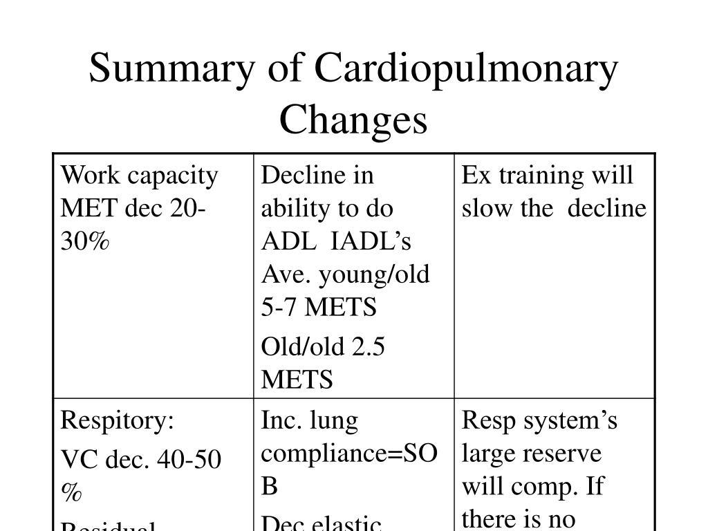 Summary of Cardiopulmonary Changes