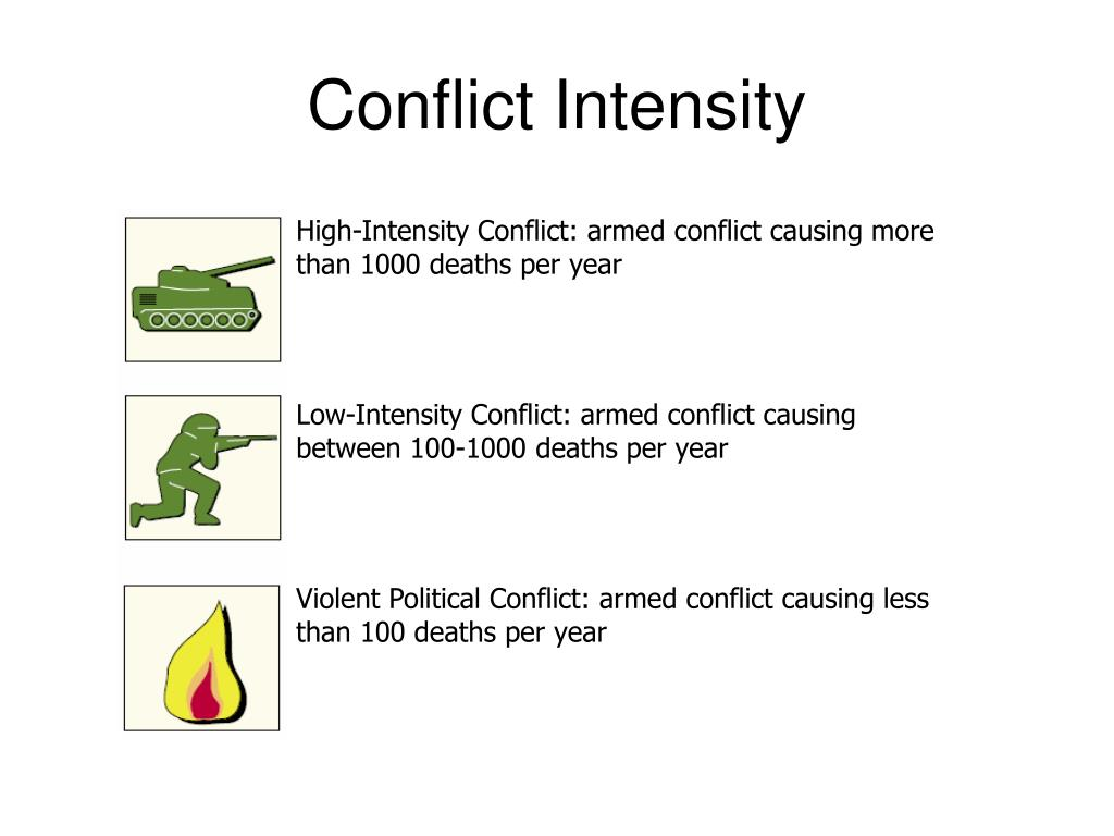 Conflict Intensity