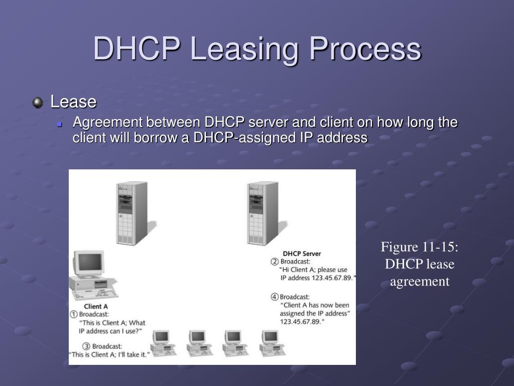 DHCP Leasing Process