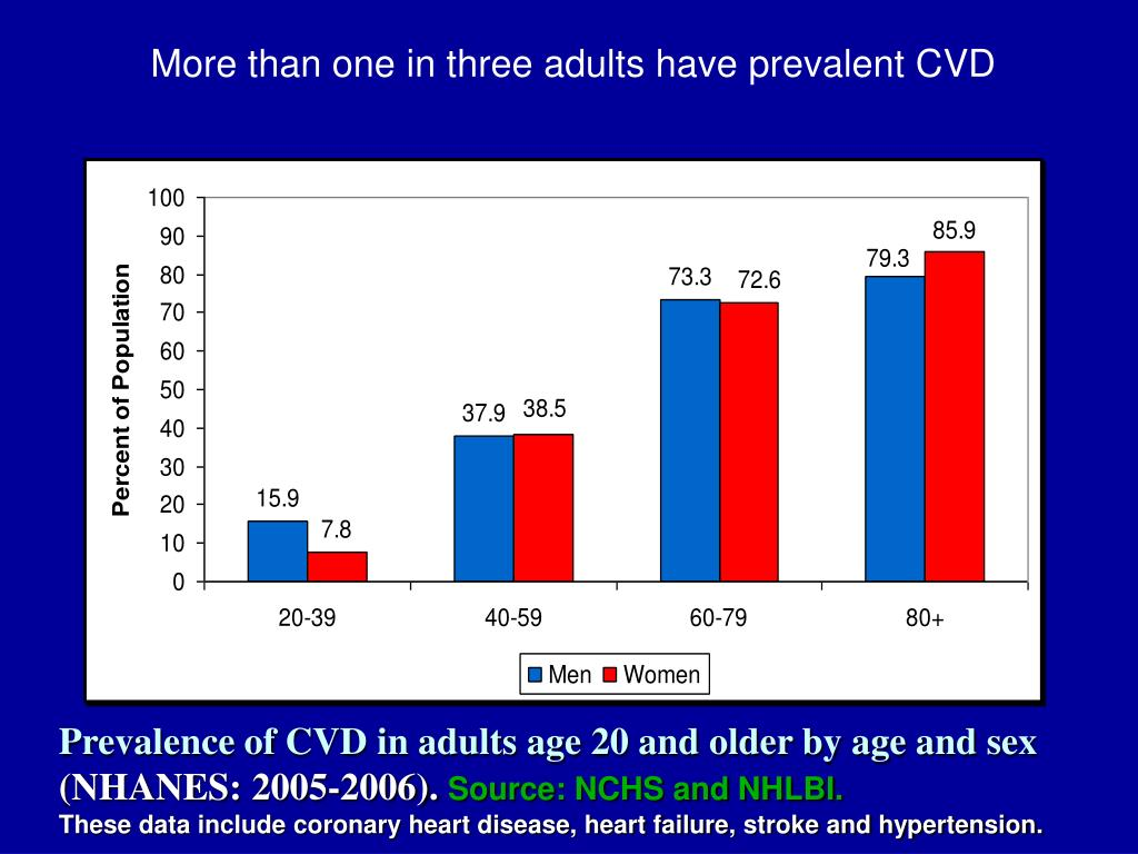 More than one in three adults have prevalent CVD