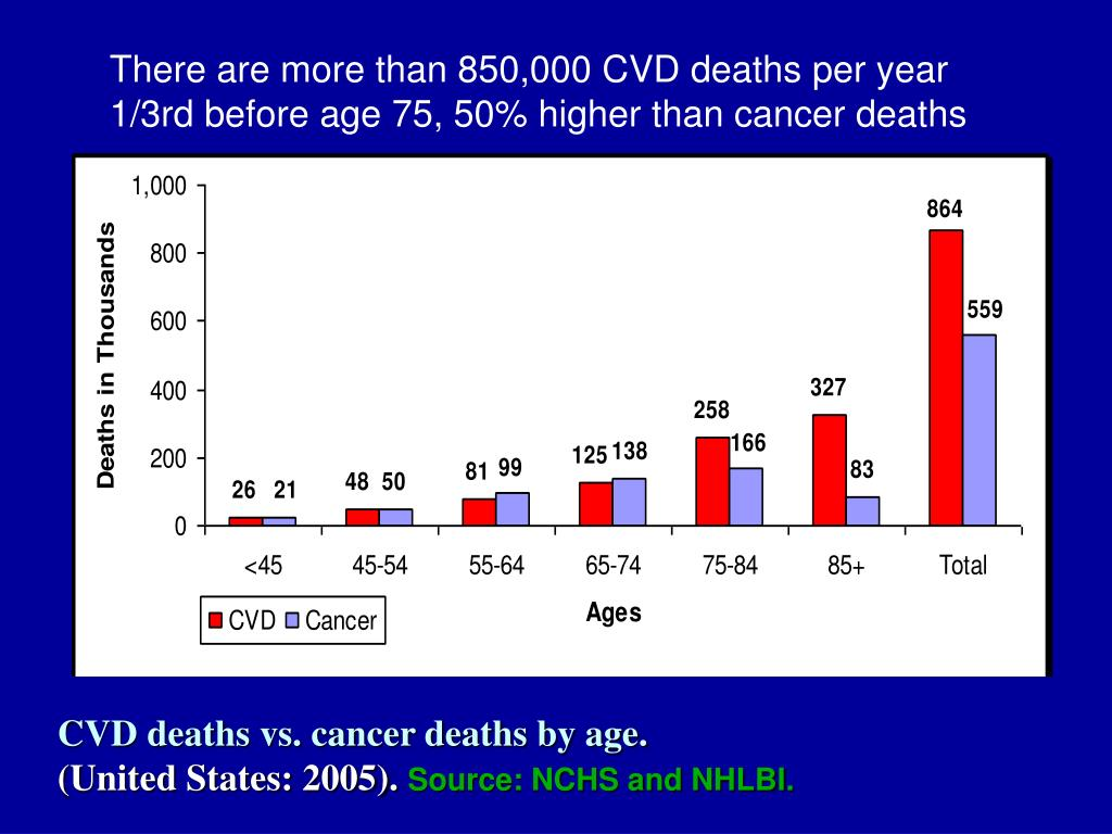 There are more than 850,000 CVD deaths per year