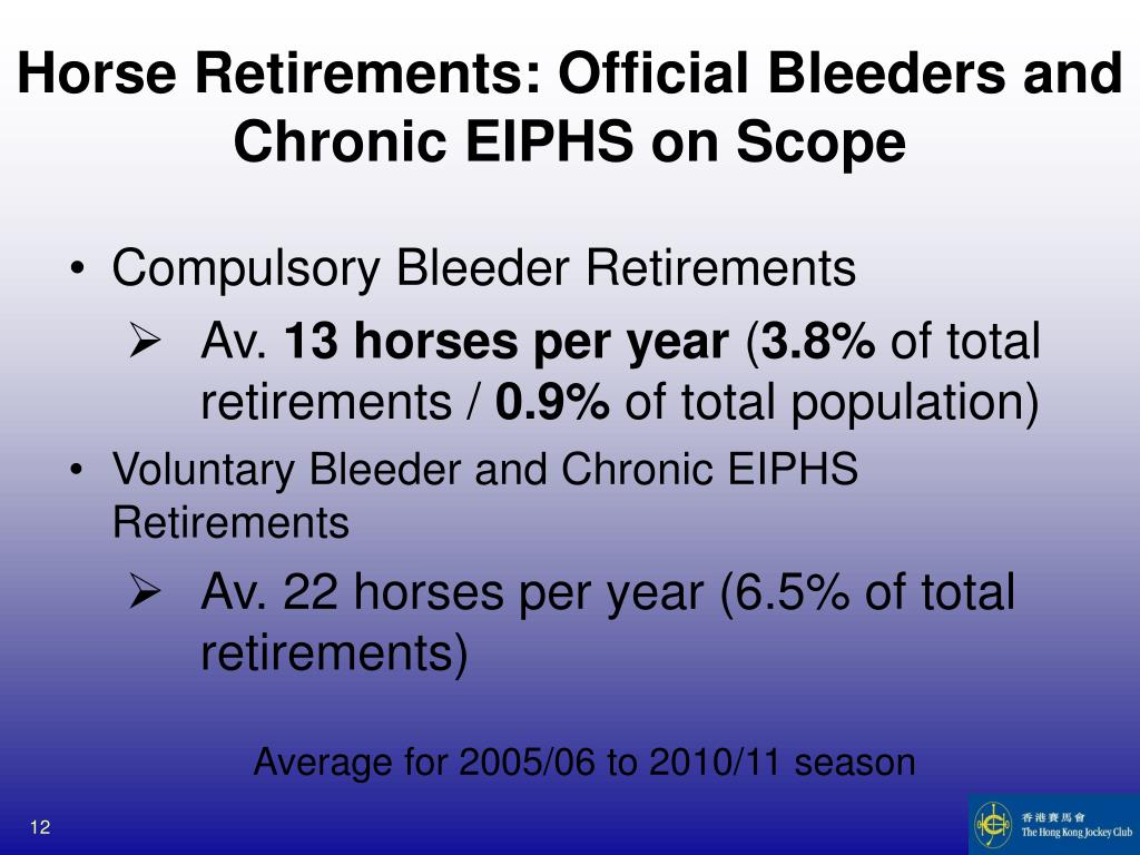 Horse Retirements: Official Bleeders and Chronic EIPHS on Scope