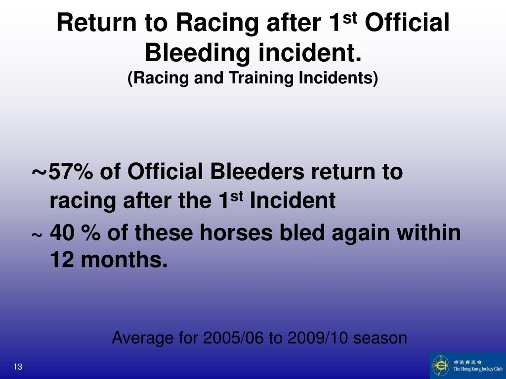 Return to Racing after 1