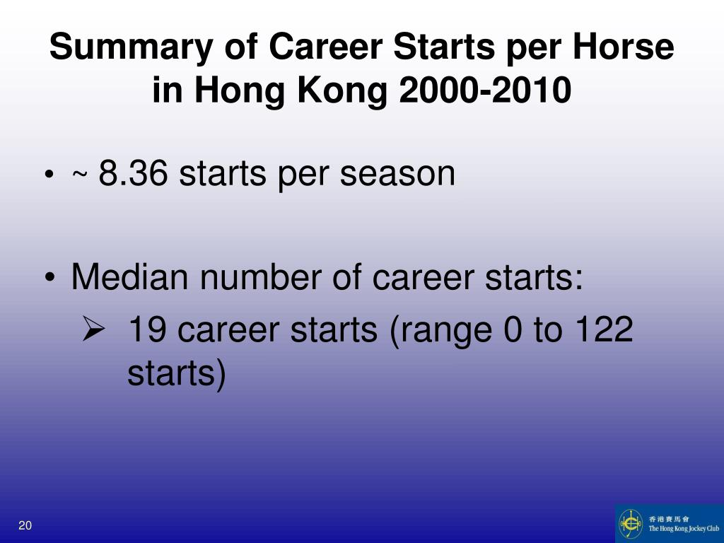 Summary of Career Starts per Horse
