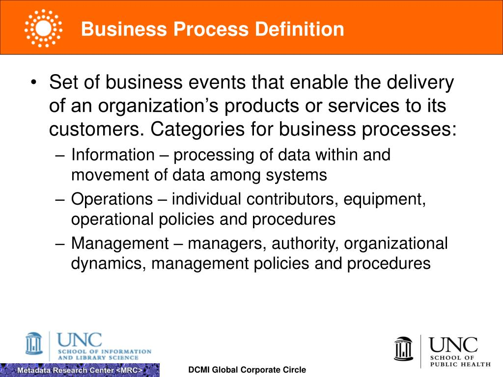 Business Process Definition