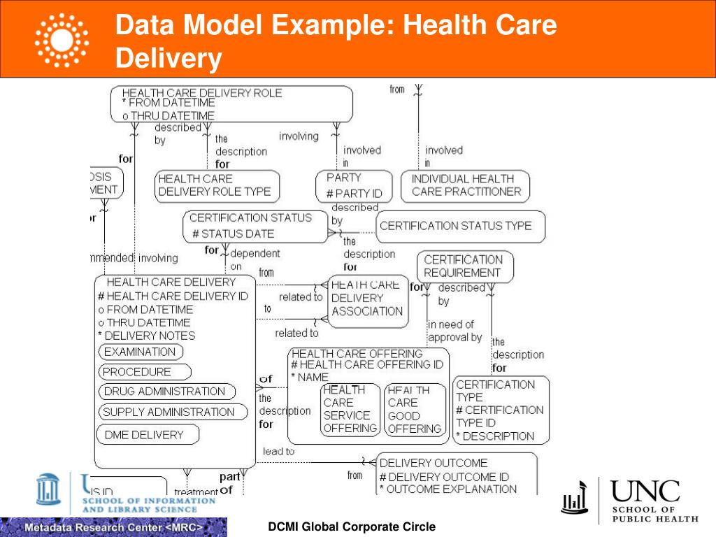 Data Model Example: Health Care Delivery