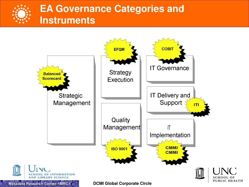 EA Governance Categories and Instruments