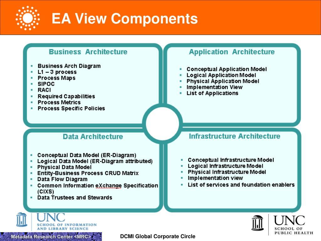 EA View Components