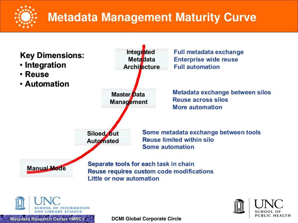Metadata Management Maturity Curve