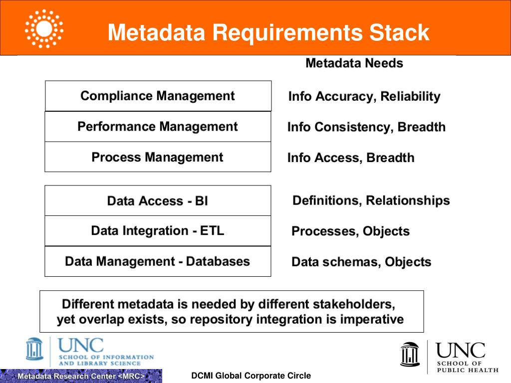 Metadata Requirements Stack