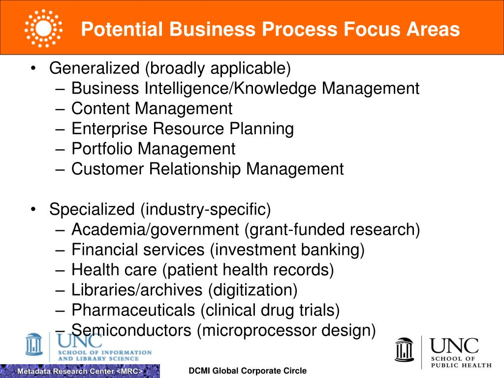 Potential Business Process Focus Areas