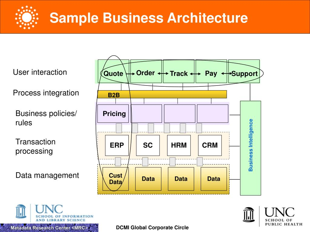Sample Business Architecture