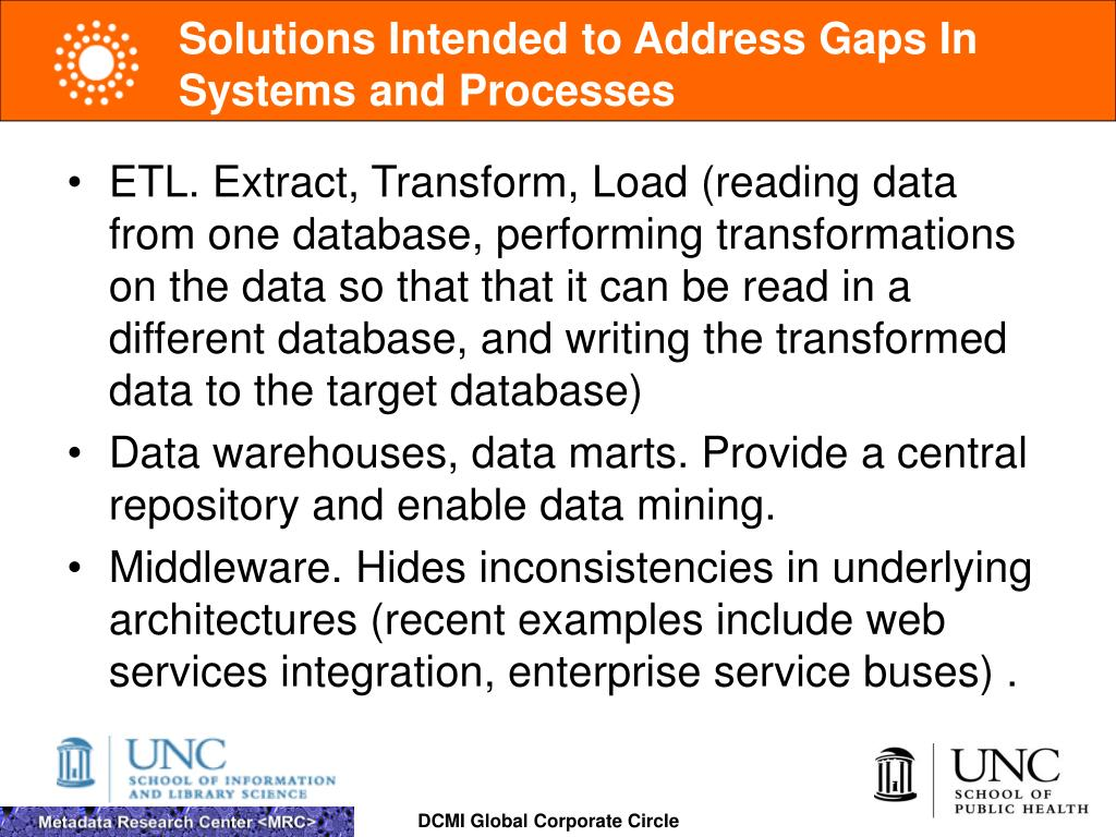 Solutions Intended to Address Gaps In Systems and Processes